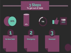 3 steps to get out of debt
